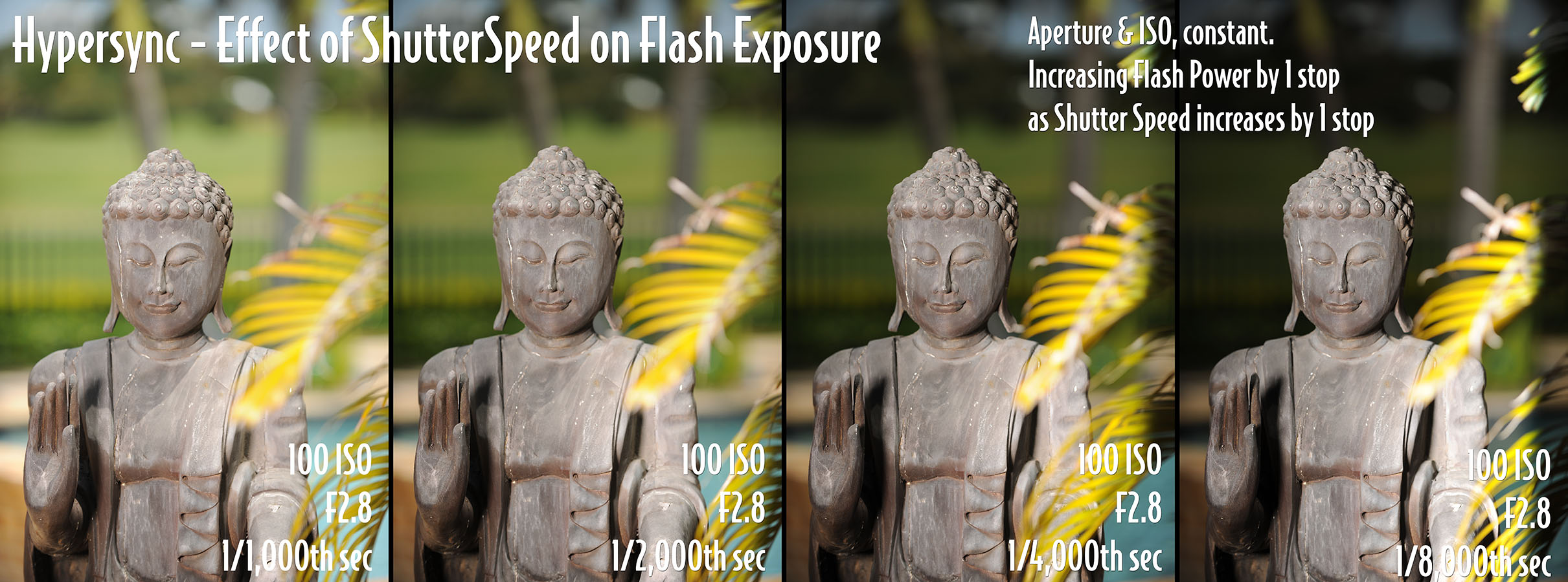 Hypersync - Constant ISO and Aperture, increasing Flash Power with increase in Shutterspeed